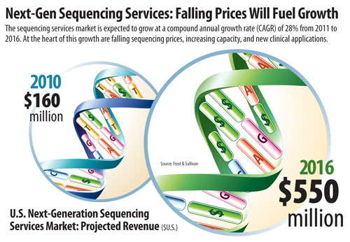 DNA Sequencing vs. DNA Microarray Technology