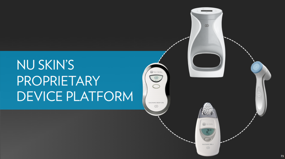 Skincare Devices System